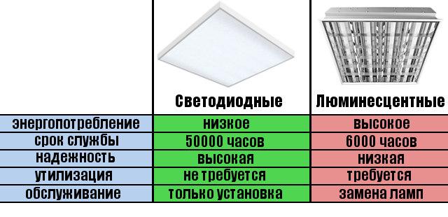 """Купить Светодиодная панель TDM """"Колотый лед"""" 3000Лм купить в Новосибирске по низкой цене на TV-ORBITA.RU"""